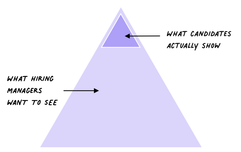 A pyramid to represent what hiring managers want to see with a small section at the top highlighted to represent what candidates actually show in interviews.